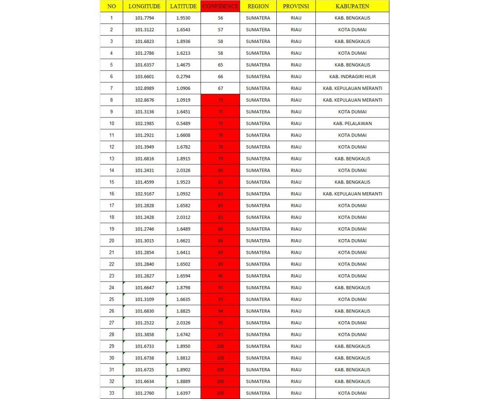33 Titik Panas Terdeteksi di Riau